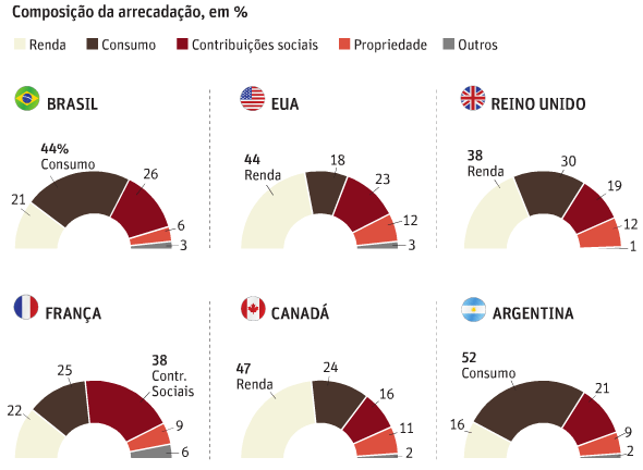 Imposto de Renda no Mundo