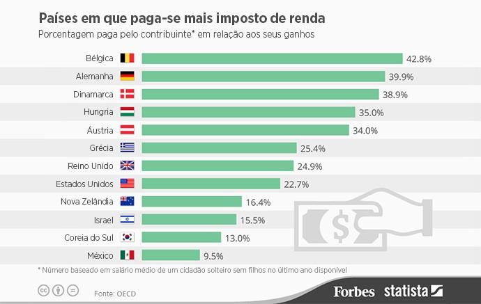 imposto de renda no mundo - ranking de países que mais pagam IRPF no mundo